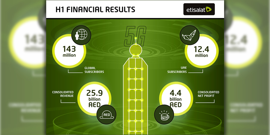 Telecom Review - Etisalat announces 3 1% growth YoY in H1